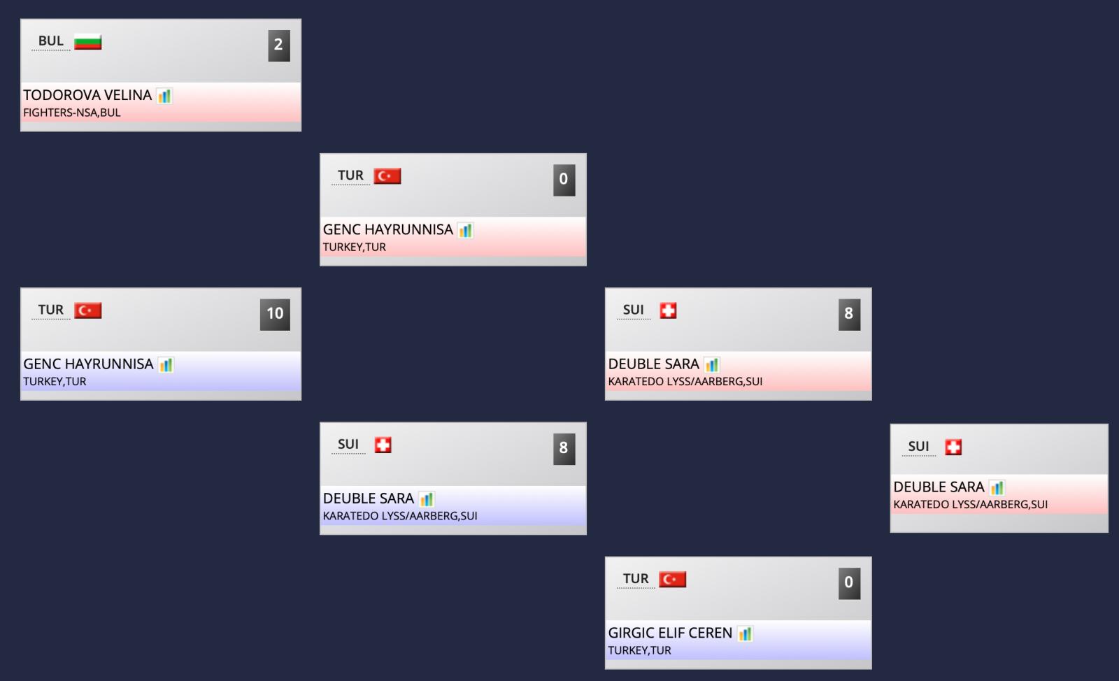 2 x 8:0 gegen zwei Türkinnen...in Istanbul...sehr souverän!